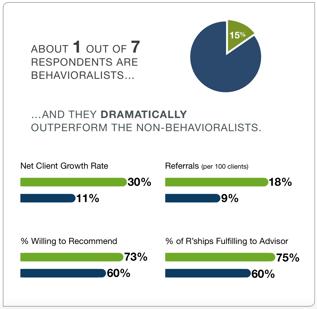 Graph_Behavioralists outperform non-behavioralists