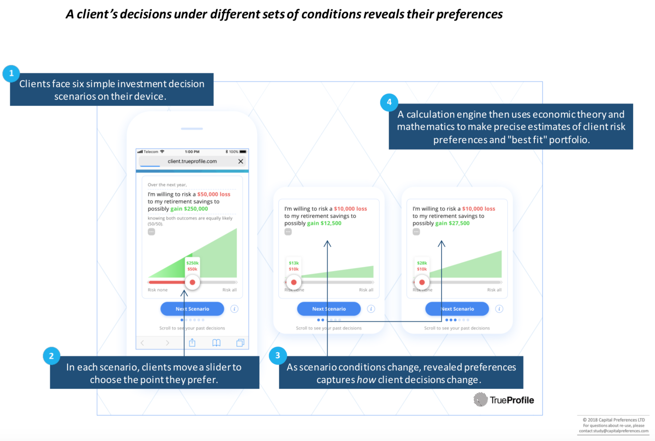 A client's decisions under different sets of conditions reveals their preferences